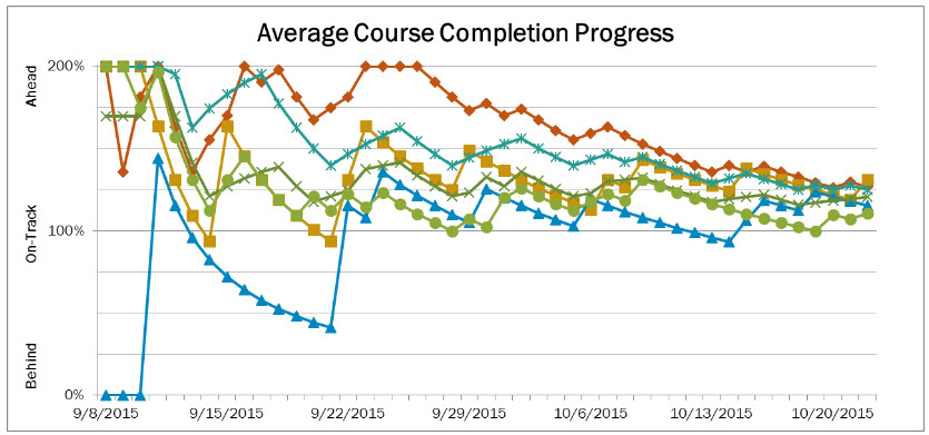 Average completion graph